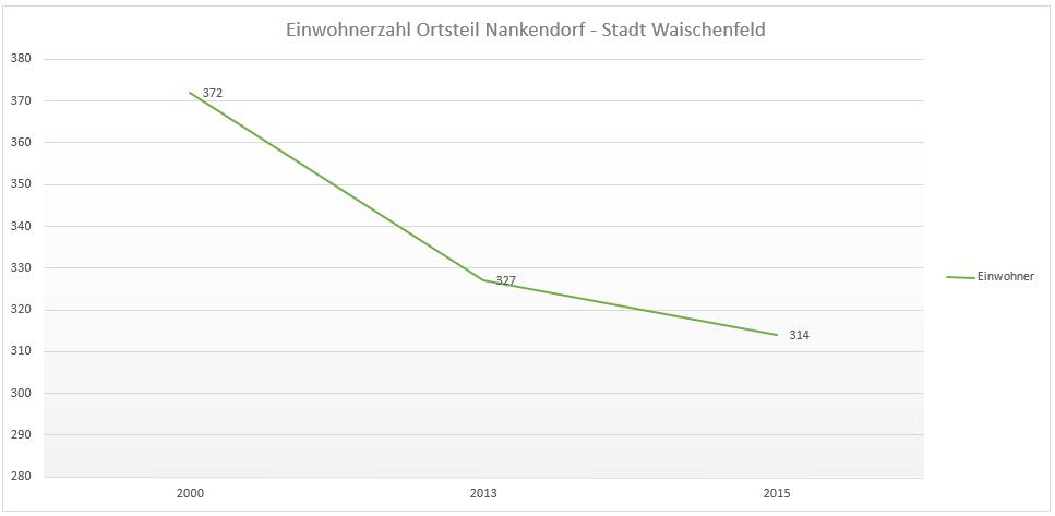 Bürgerversammlung 2016 - Einwohnerzahl Ortsteil Nankendorf